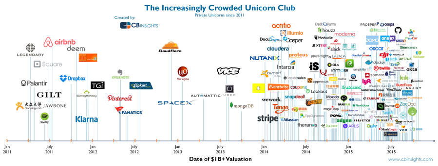 trust in unicorns